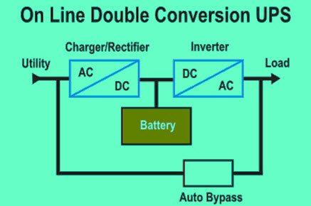 online double conversion UPS schematic