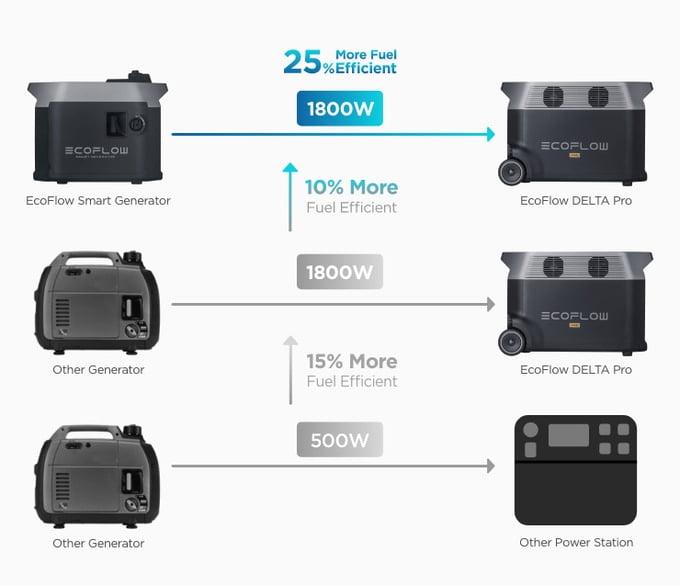 EcoFlow Smart Generator efficiency